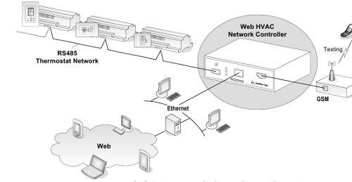tcp-ip-web-hvac-controller-schematic